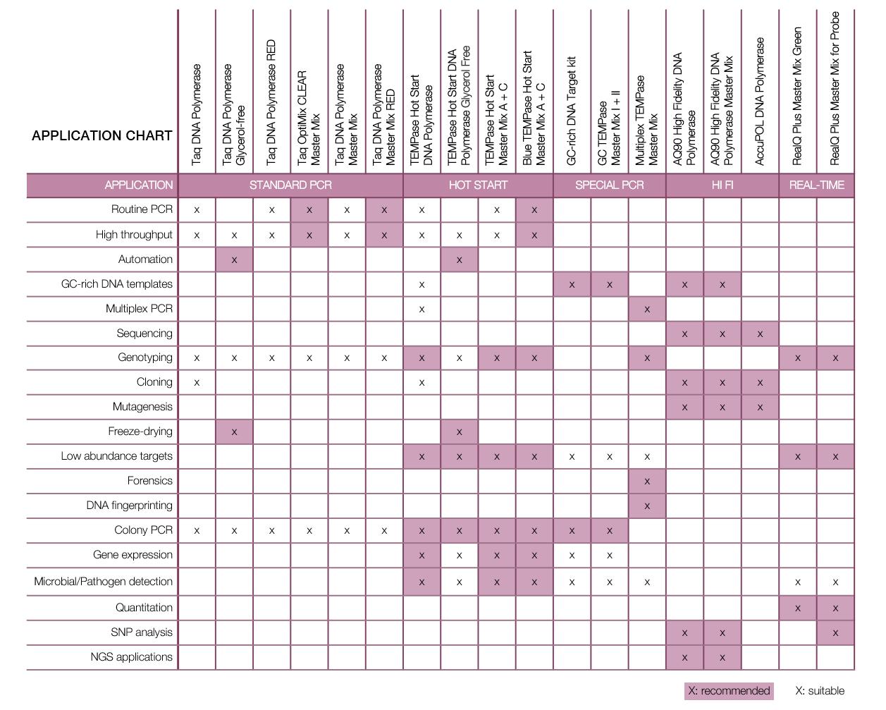 Application charts